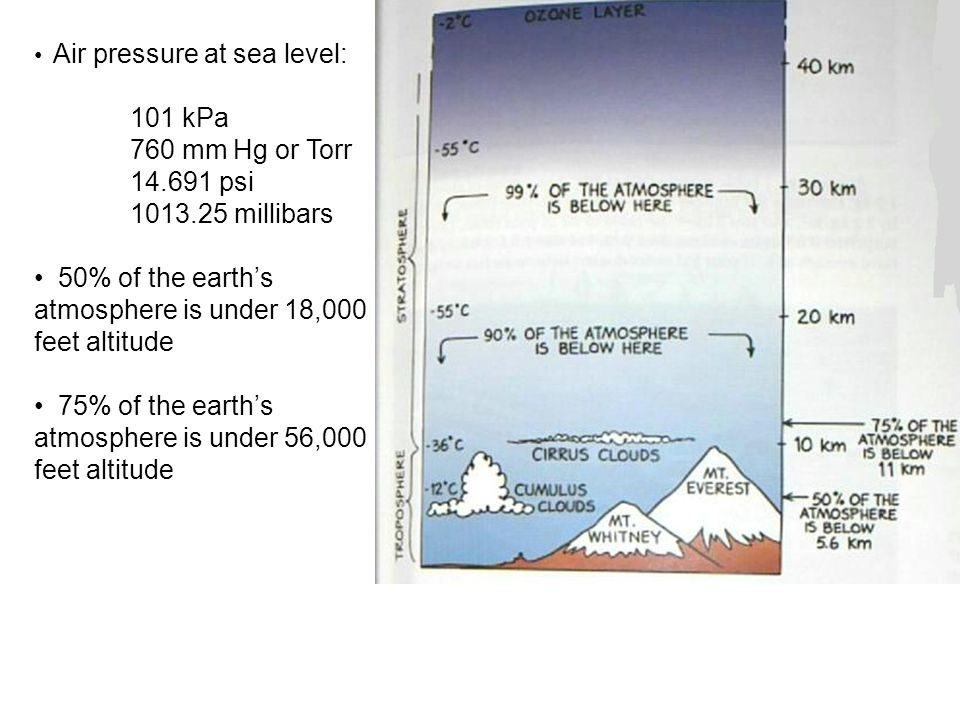 Air pressure at sea level: 101 kPa 760 mm Hg or Torr 14.691 psi 1013.25 millibars 50% of the earth's atmosphere is under 18,000 feet altitude 75% of the earth's atmosphere is under 56,000 feet altitude