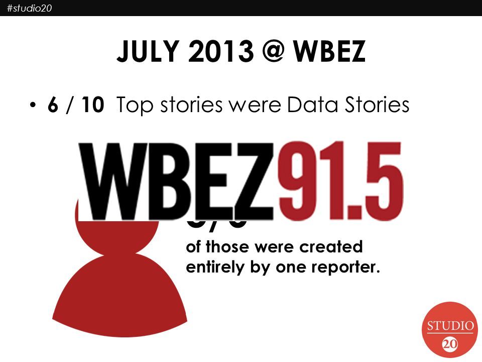 #studio20 6 / 10 Top stories were Data Stories 5/6 of those were created entirely by one reporter.