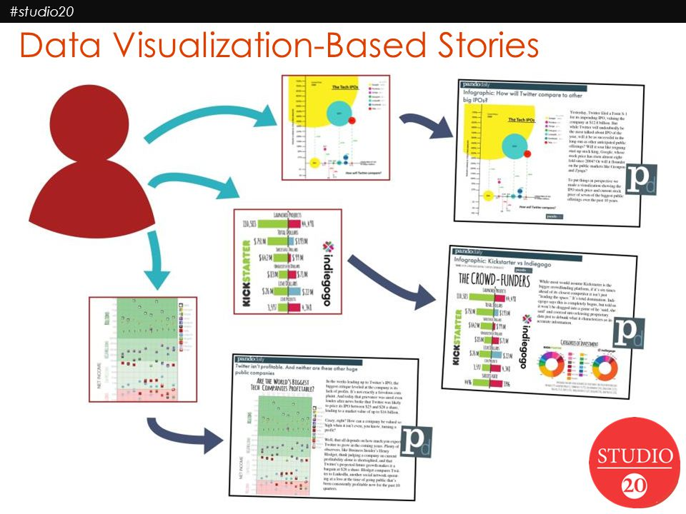 Data Visualization-Based Stories