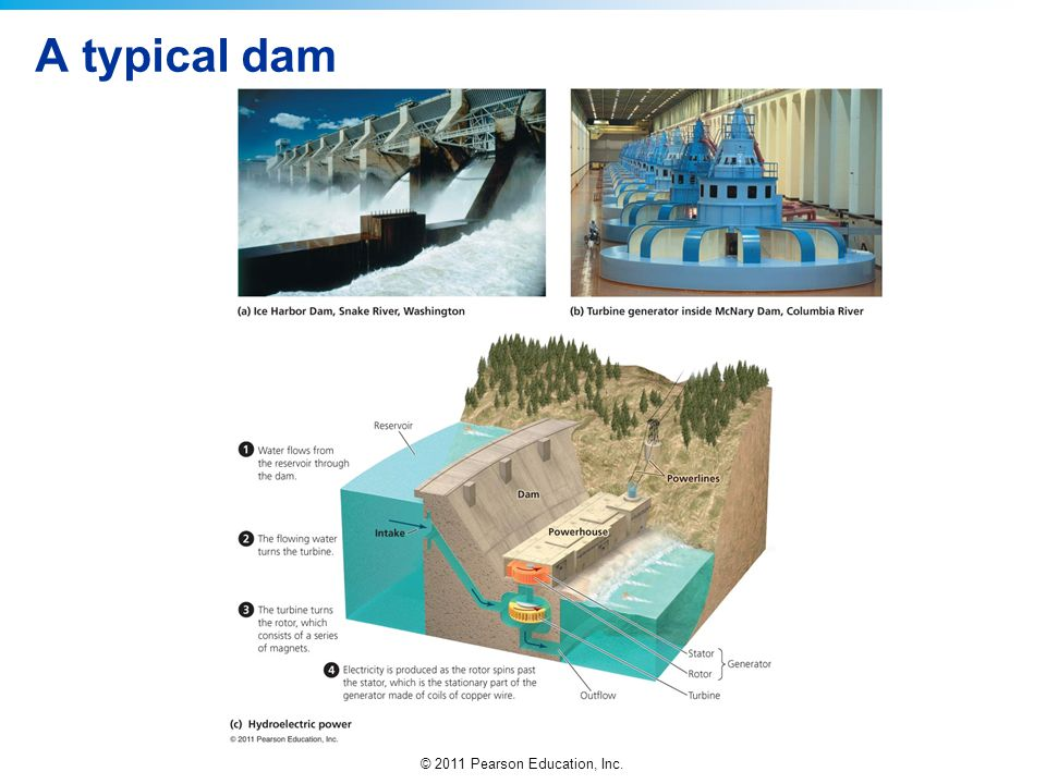 © 2011 Pearson Education, Inc. A typical dam