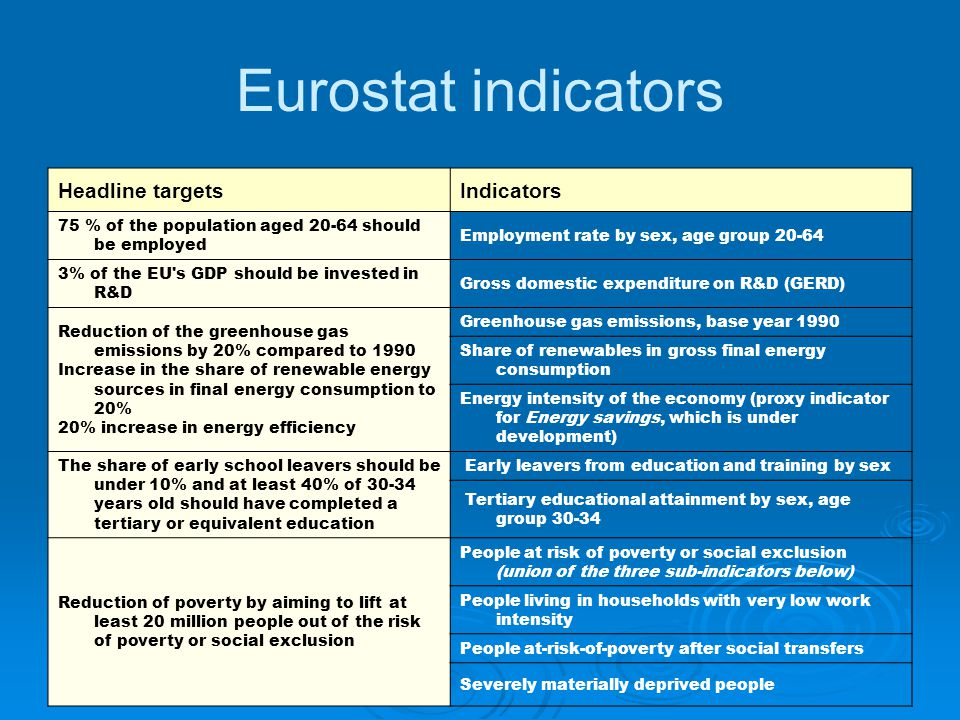 Eurostat indicators Headline targetsIndicators 75 % of the population aged 20-64 should be employed Employment rate by sex, age group 20-64 3% of the