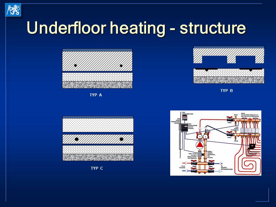 Underfloor heating - structure TYP A TYP B TYP C