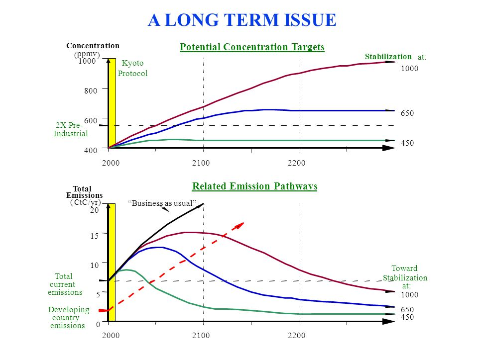 A LONG TERM ISSUE Concentration ( ppmv ) 1000 800 600 400 Stabilization at: 1000 650 450 2X Pre- Industrial Potential Concentration Targets 200021002200 2000 Total Emissions (CtC/yr) 21002200 0 5 10 15 20 Toward Stabilization at: 1000 650 450 Developing country emissions Business as usual Related Emission Pathways Total current emissions Kyoto Protocol