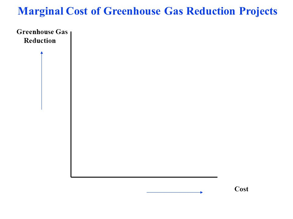 Greenhouse Gas Reduction Cost Marginal Cost of Greenhouse Gas Reduction Projects