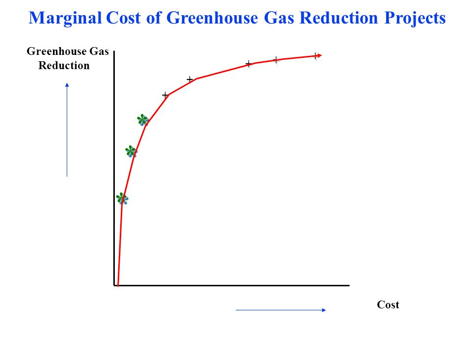 Greenhouse Gas Reduction Cost Marginal Cost of Greenhouse Gas Reduction Projects ** + + + + + ** **