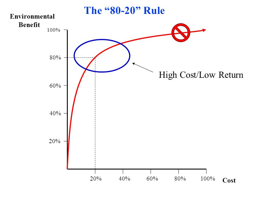 100% 20%40%60%80%100% 80% 60% 40% 20% Environmental Benefit Cost The 80-20 Rule High Cost/Low Return