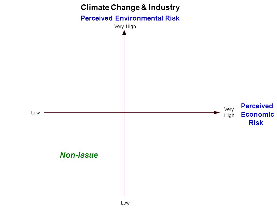Perceived Environmental Risk Very High Perceived Economic Risk Very High Climate Change & Industry Low Non-Issue Low