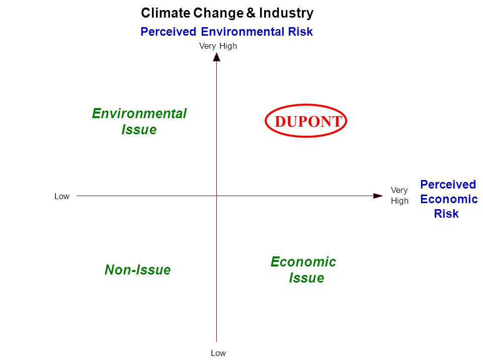 Perceived Environmental Risk Very High Perceived Economic Risk Very High Climate Change & Industry Low Non-Issue Economic Issue Environmental Issue Low DUPONT