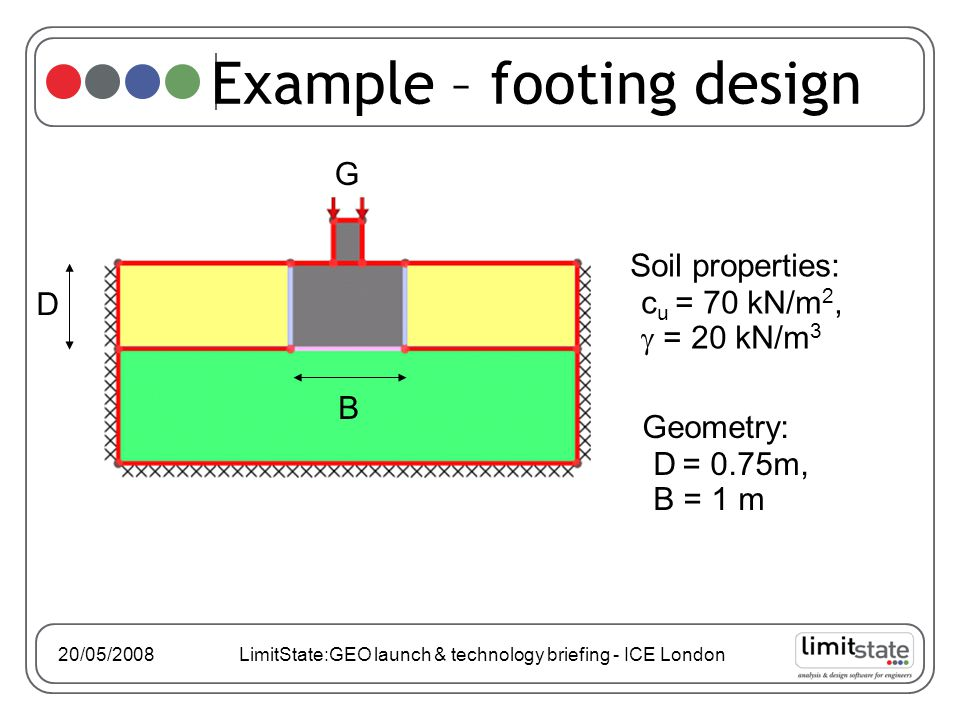 Soil properties: c u = 70 kN/m 2,  = 20 kN/m 3 Example – footing design G D B Geometry: D = 0.75m, B = 1 m 20/05/2008 LimitState:GEO launch & technology briefing - ICE London