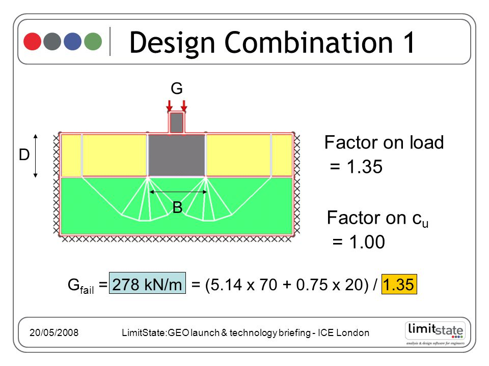 Factor on load = 1.35 Design Combination 1 G D B Factor on c u = 1.00 20/05/2008 LimitState:GEO launch & technology briefing - ICE London G fail = 278 kN/m = (5.14 x 70 + 0.75 x 20) / 1.35
