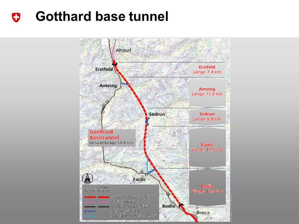 16 Dr. R. Sperlich / NETLIPSE Network Meeting 20 th October 2008 Gotthard base tunnel