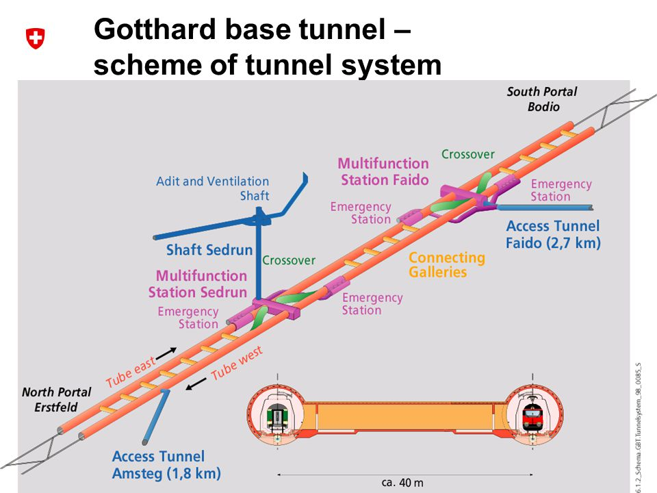 19 Dr. R. Sperlich / NETLIPSE Network Meeting 20 th October 2008 Gotthard base tunnel – scheme of tunnel system