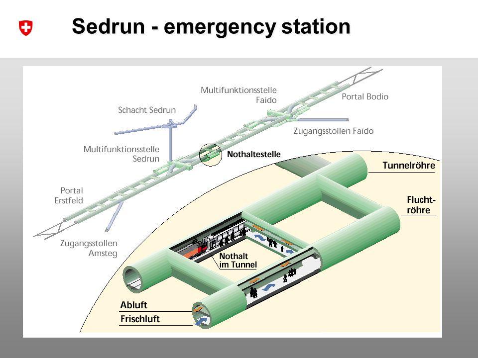 20 Dr. R. Sperlich / NETLIPSE Network Meeting 20 th October 2008 Sedrun - emergency station