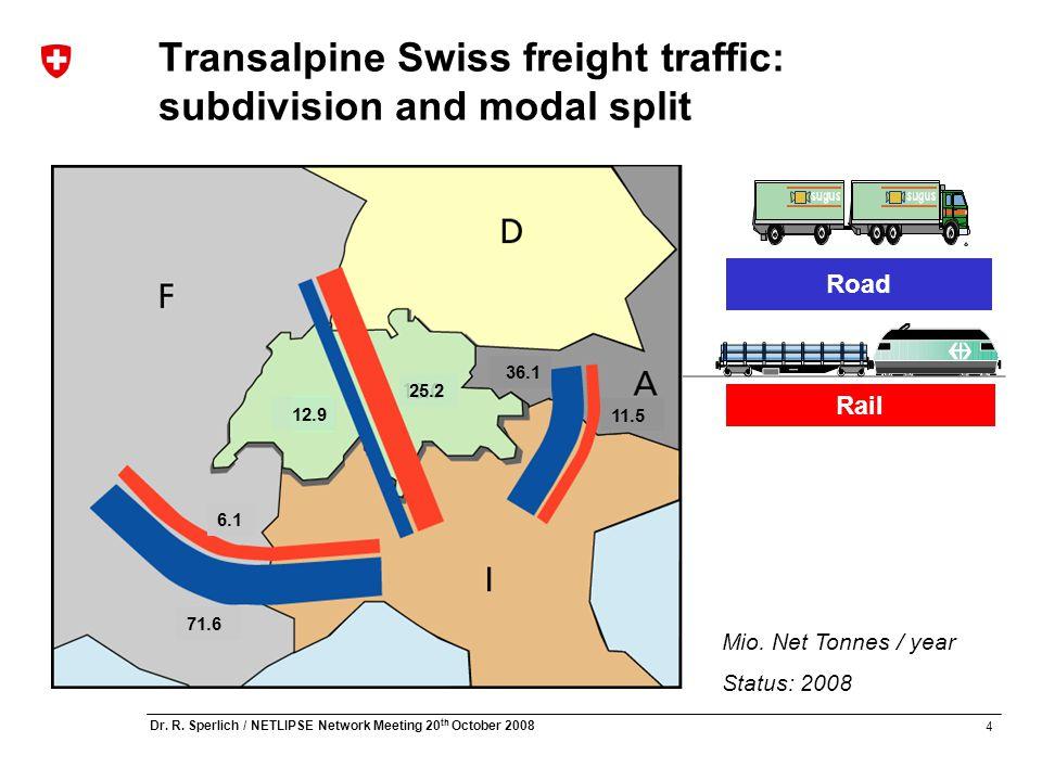 4 Dr. R. Sperlich / NETLIPSE Network Meeting 20 th October 2008 Rail Road Mio. Net Tonnes / year Status: 2008 Transalpine Swiss freight traffic: subdi