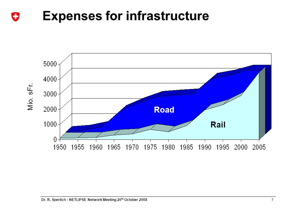 7 Dr. R. Sperlich / NETLIPSE Network Meeting 20 th October 2008 Expenses for infrastructure Road Rail Mio. sFr.