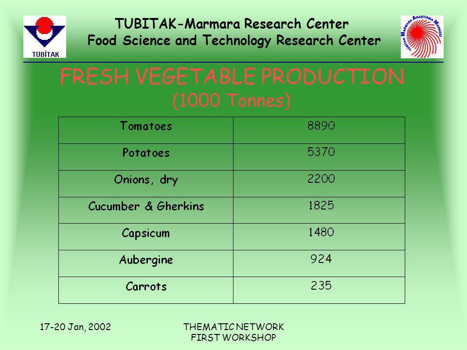 TUBITAK-Marmara Research Center Food Science and Technology Research Center 17-20 Jan, 2002THEMATIC NETWORK FIRST WORKSHOP FRESH VEGETABLE PRODUCTION