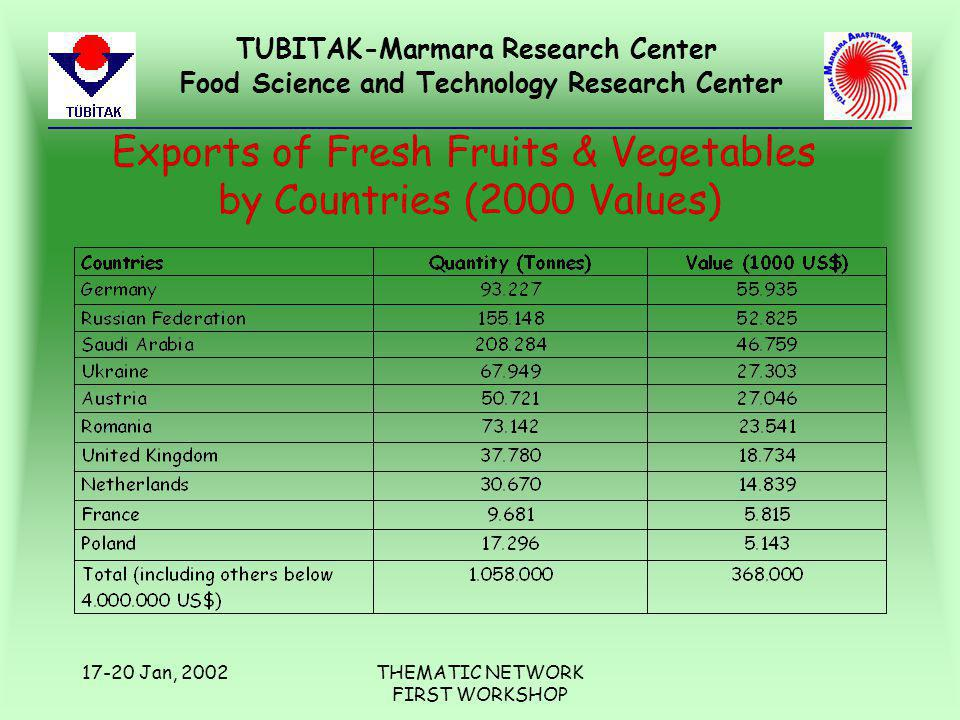 TUBITAK-Marmara Research Center Food Science and Technology Research Center 17-20 Jan, 2002THEMATIC NETWORK FIRST WORKSHOP Exports of Fresh Fruits & V