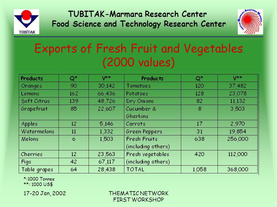 TUBITAK-Marmara Research Center Food Science and Technology Research Center 17-20 Jan, 2002THEMATIC NETWORK FIRST WORKSHOP Exports of Fresh Fruit and