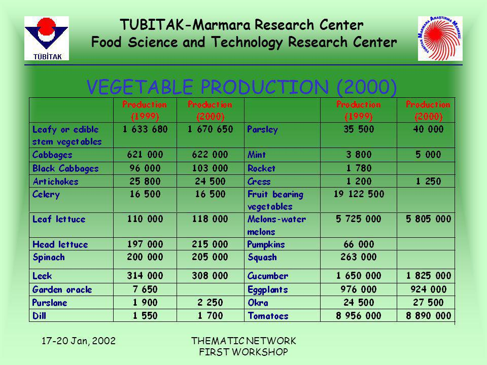 TUBITAK-Marmara Research Center Food Science and Technology Research Center 17-20 Jan, 2002THEMATIC NETWORK FIRST WORKSHOP VEGETABLE PRODUCTION (2000)