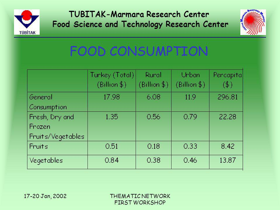 TUBITAK-Marmara Research Center Food Science and Technology Research Center 17-20 Jan, 2002THEMATIC NETWORK FIRST WORKSHOP FOOD CONSUMPTION