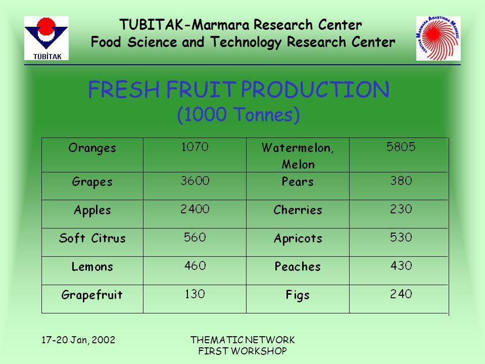 TUBITAK-Marmara Research Center Food Science and Technology Research Center 17-20 Jan, 2002THEMATIC NETWORK FIRST WORKSHOP FRESH FRUIT PRODUCTION (1000 Tonnes)