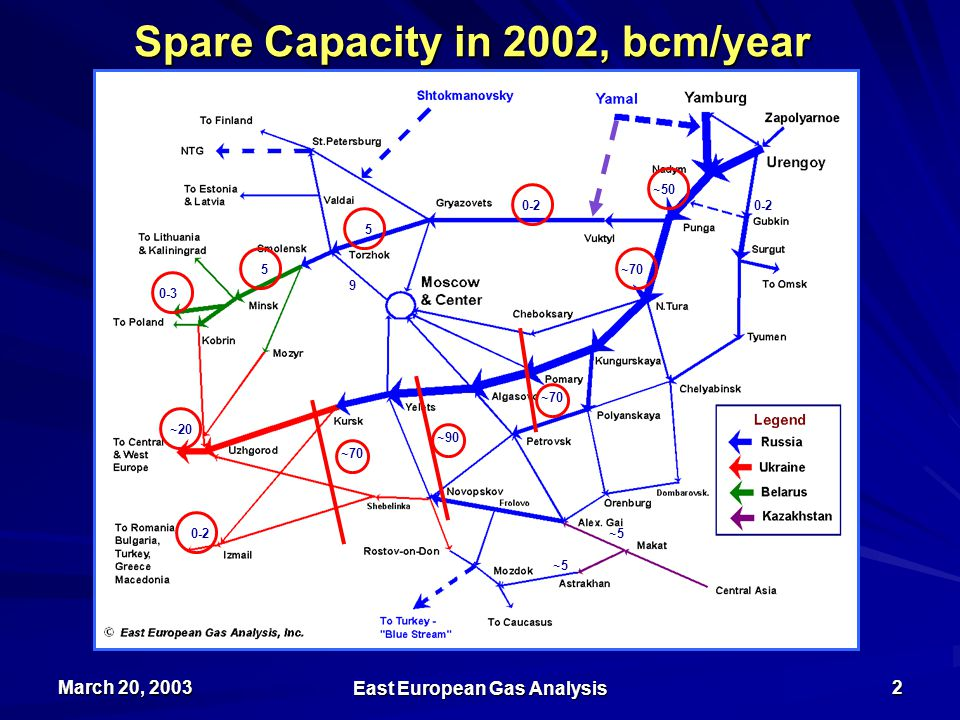 March 20, 2003 East European Gas Analysis 3 Exercise 1 - Upstream Capacity: Gazprom's Daily Production in W.Siberia, mmcmd 161 mmcmd or 56 bcmy