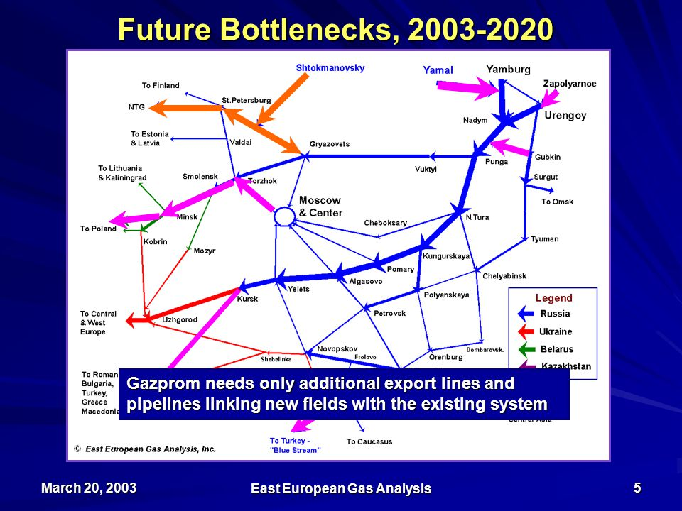 March 20, 2003 East European Gas Analysis 5 Future Bottlenecks, 2003-2020 Based on Maximum Daily Flows Gazprom needs only additional export lines and pipelines linking new fields with the existing system