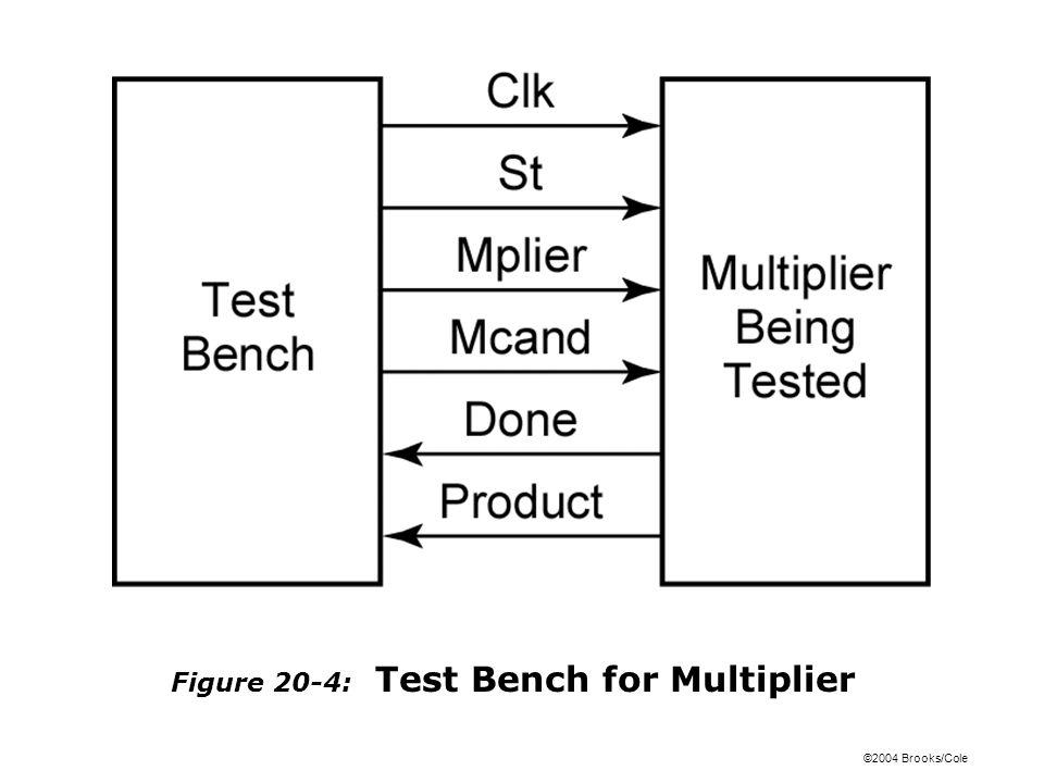 ©2004 Brooks/Cole Figure 20-4: Test Bench for Multiplier