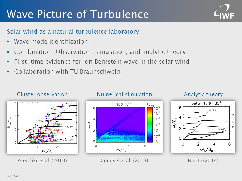 Solar wind as a natural turbulence laboratory  Wave mode identification  Combination: Observation, simulation, and analytic theory  First-time evidence for ion Bernstein wave in the solar wind  Collaboration with TU Braunschweig Wave Picture of Turbulence 5 Narita (2014) Comisel et al.