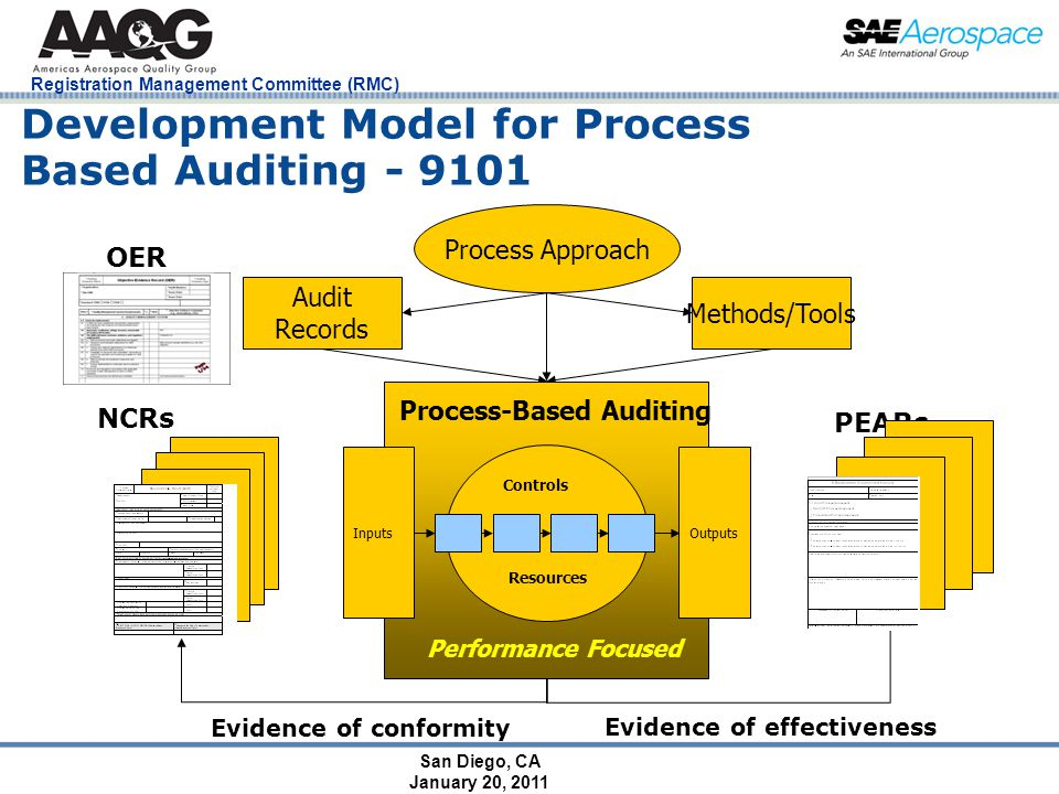 San Diego, CA January 20, 2011 Registration Management Committee (RMC) Development Model for Process Based Auditing - 9101 Audit Records Methods/Tools Process Approach Process-Based Auditing InputsOutputs Performance Focused NCRs PEARs OER Evidence of conformity Evidence of effectiveness Controls Resources
