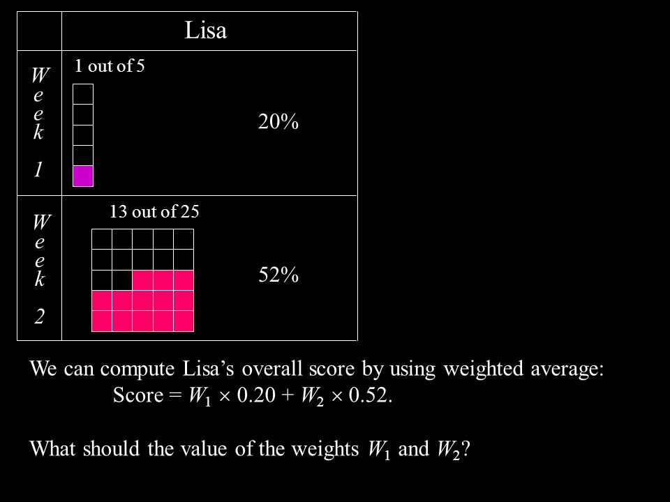 Week1Week1 Week2Week2 Lisa 1 out of 5 13 out of 25 We can compute Lisa's overall score by using weighted average: Score = W 1  0.20 + W 2  0.52.
