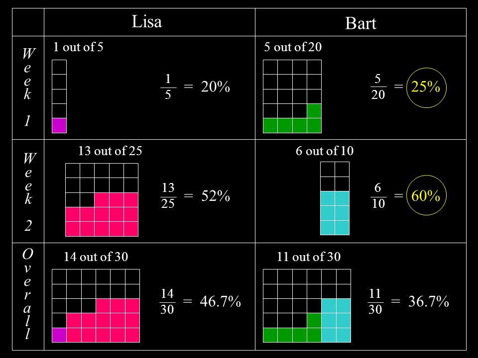 Week1Week1 Week2Week2 Lisa Bart 1 out of 55 out of 20 13 out of 256 out of 10 1515 = 20% 13 25 = 52% = 25% 6 10 = 60% 5 20 OverallOverall 14 out of 3011 out of 30 11 30 = 36.7% 14 30 = 46.7%