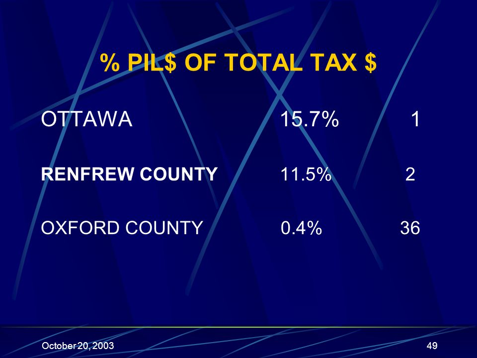 October 20, 200349 % PIL$ OF TOTAL TAX $ OTTAWA15.7% 1 RENFREW COUNTY 11.5% 2 OXFORD COUNTY 0.4% 36