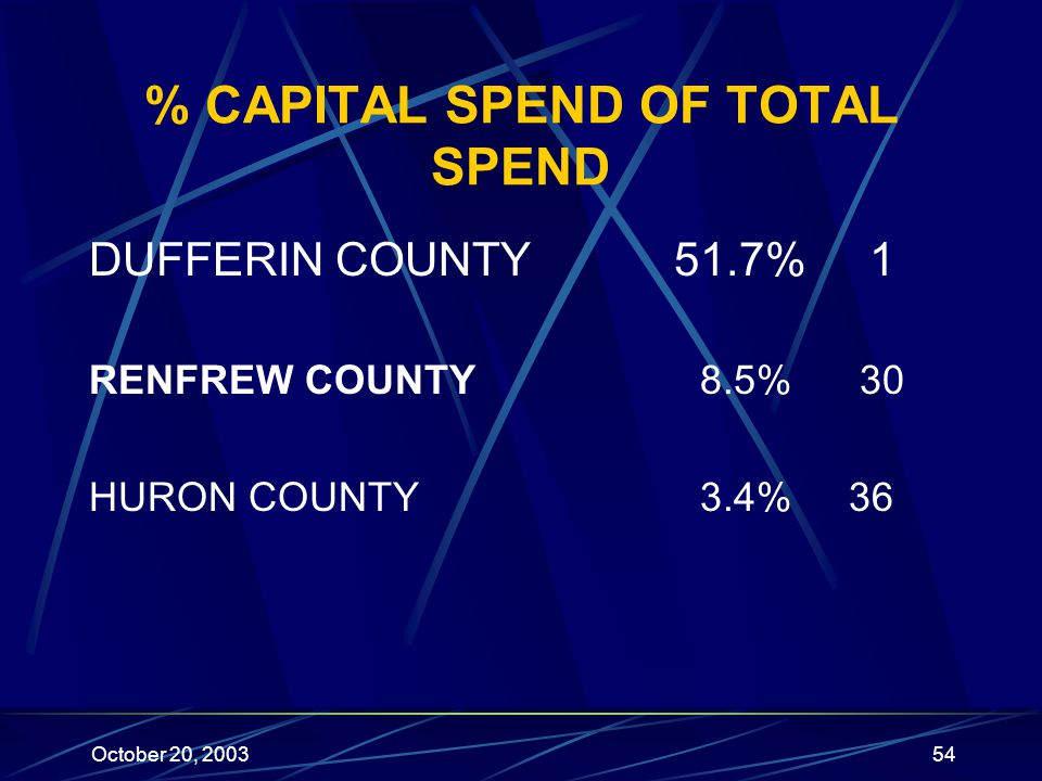 October 20, 200354 % CAPITAL SPEND OF TOTAL SPEND DUFFERIN COUNTY 51.7% 1 RENFREW COUNTY 8.5% 30 HURON COUNTY 3.4% 36