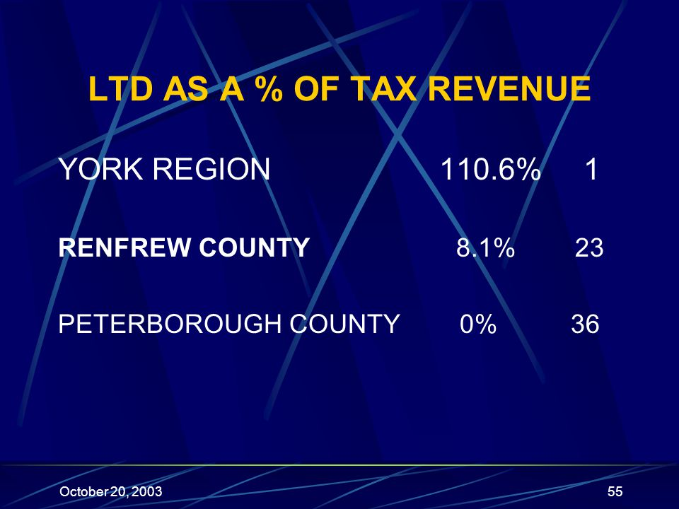October 20, 200355 LTD AS A % OF TAX REVENUE YORK REGION 110.6% 1 RENFREW COUNTY 8.1% 23 PETERBOROUGH COUNTY 0% 36