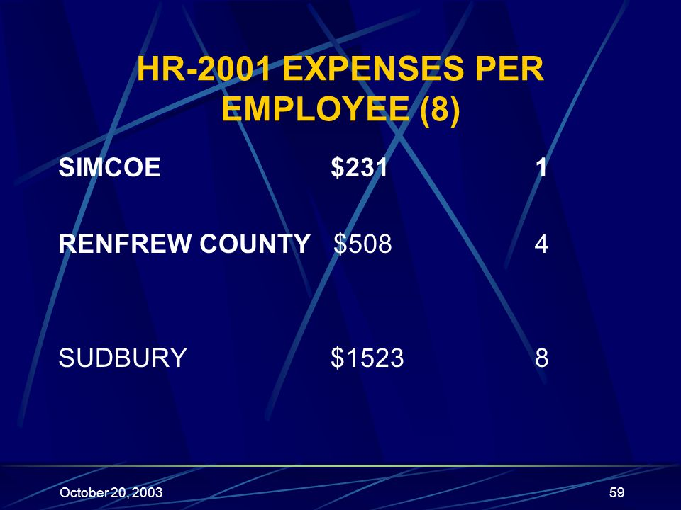 October 20, 200359 HR-2001 EXPENSES PER EMPLOYEE (8) SIMCOE$2311 RENFREW COUNTY $508 4 SUDBURY$15238