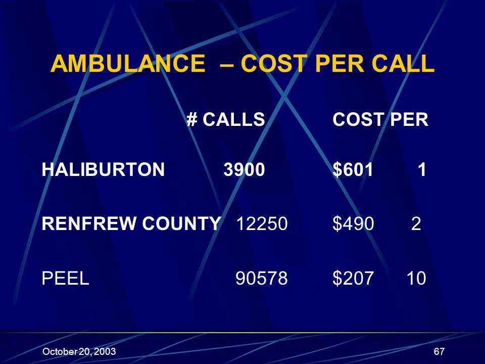 October 20, 200367 AMBULANCE – COST PER CALL # CALLSCOST PER HALIBURTON 3900$601 1 RENFREW COUNTY 12250$490 2 PEEL90578$207 10