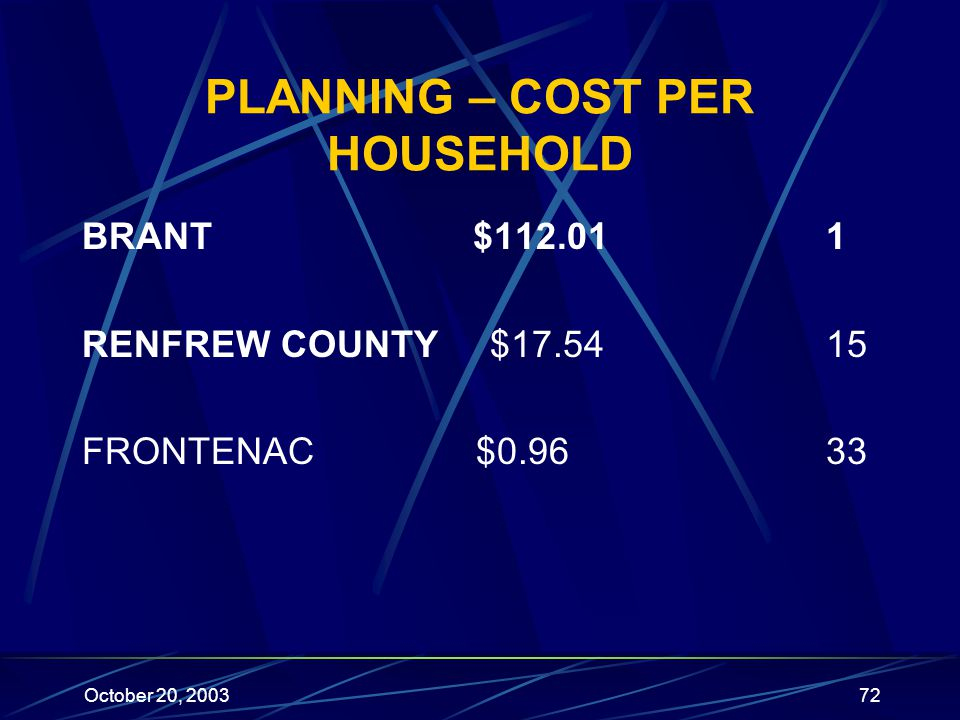 October 20, 200372 PLANNING – COST PER HOUSEHOLD BRANT $112.01 1 RENFREW COUNTY $17.54 15 FRONTENAC $0.96 33
