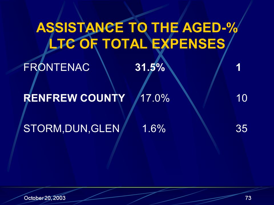October 20, 200373 ASSISTANCE TO THE AGED-% LTC OF TOTAL EXPENSES FRONTENAC 31.5% 1 RENFREW COUNTY 17.0% 10 STORM,DUN,GLEN 1.6% 35