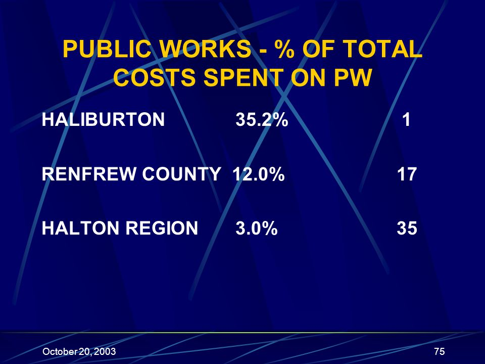 October 20, 200375 PUBLIC WORKS - % OF TOTAL COSTS SPENT ON PW HALIBURTON35.2% 1 RENFREW COUNTY 12.0% 17 HALTON REGION3.0% 35