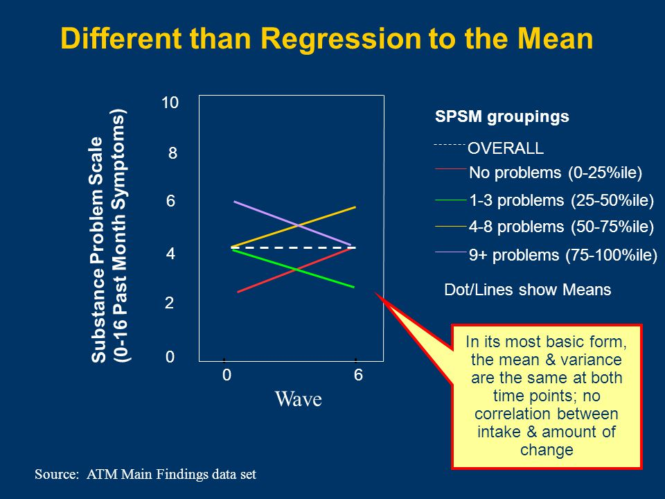 Different than Regression to the Mean Source: ATM Main Findings data set SPSM groupings Dot/Lines show Means 06 Wave 8 10 Substance Problem Scale (0-16 Past Month Symptoms) No problems (0-25%ile) 1-3 problems (25-50%ile) 4-8 problems (50-75%ile) 9+ problems (75-100%ile) OVERALL 6 4 2 0 In its most basic form, the mean & variance are the same at both time points; no correlation between intake & amount of change