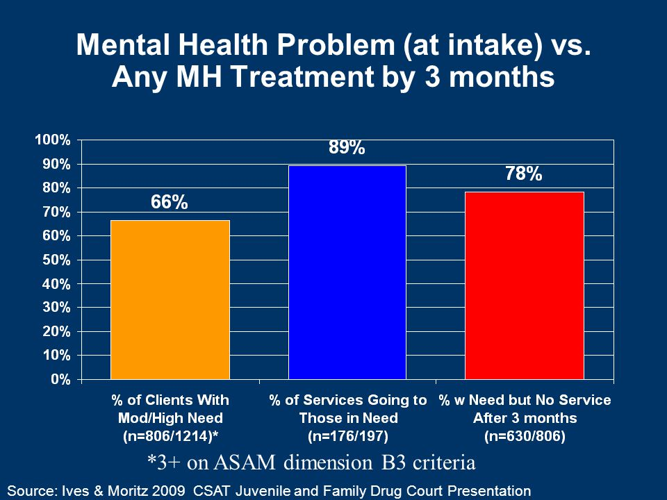 Mental Health Problem (at intake) vs.