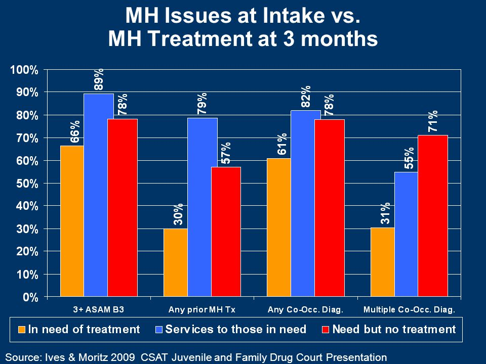 MH Issues at Intake vs.