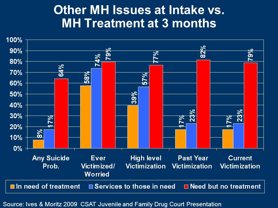 Other MH Issues at Intake vs.