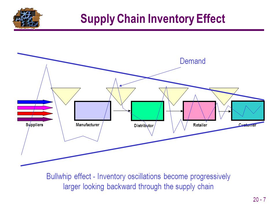 20 - 8 Purchasing involves obtaining materials, parts, and supplies needed to produce a product or provide a service.