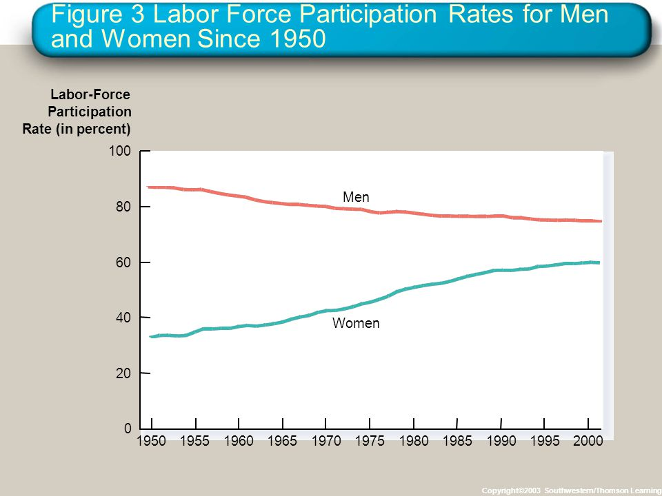 Figure 3 Labor Force Participation Rates for Men and Women Since 1950 Copyright©2003 Southwestern/Thomson Learning 100 80 60 40 20 0 19501955196019651