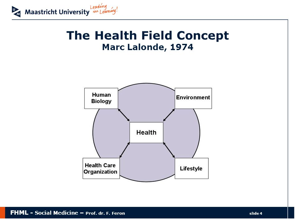 FHML - Social Medicine – Prof. dr. F. Feron slide 4 The Health Field Concept Marc Lalonde, 1974