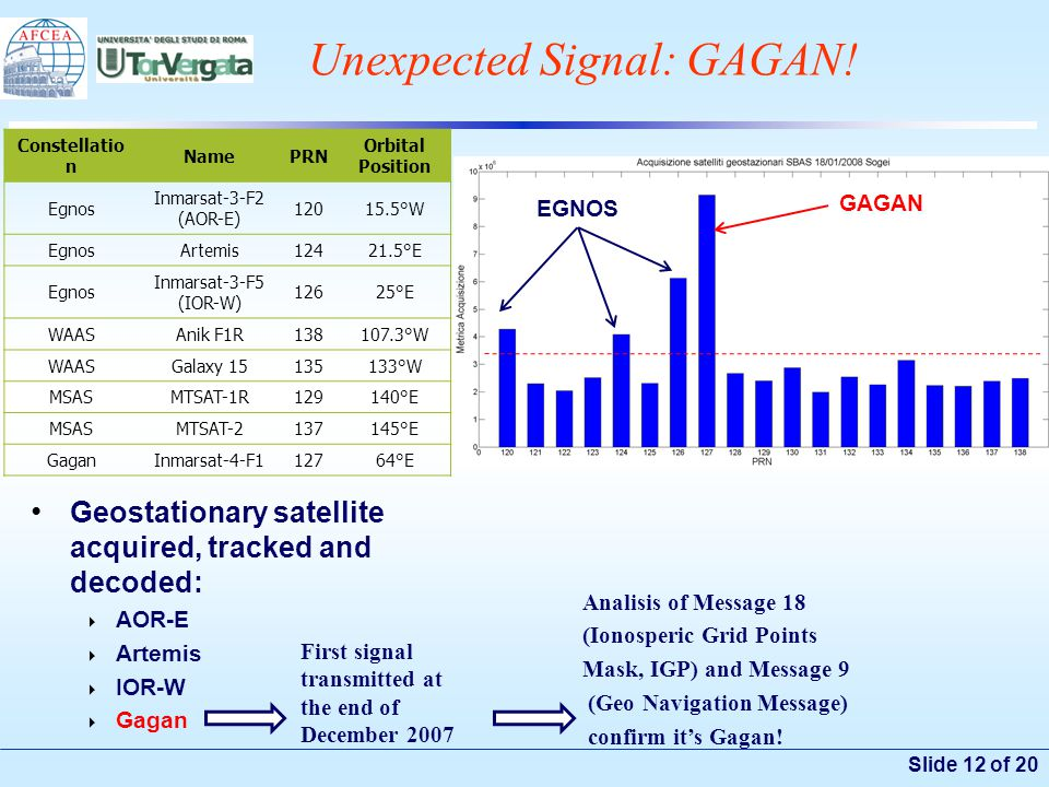 Slide 12 of 20 Unexpected Signal: GAGAN! Geostationary satellite acquired, tracked and decoded:  AOR-E  Artemis  IOR-W  Gagan Constellatio n NameP