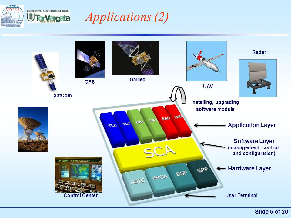 Slide 6 of 20 Applications (2) User Terminal Hardware Layer Software Layer (management, control and configuration) Application Layer Installing, upgra