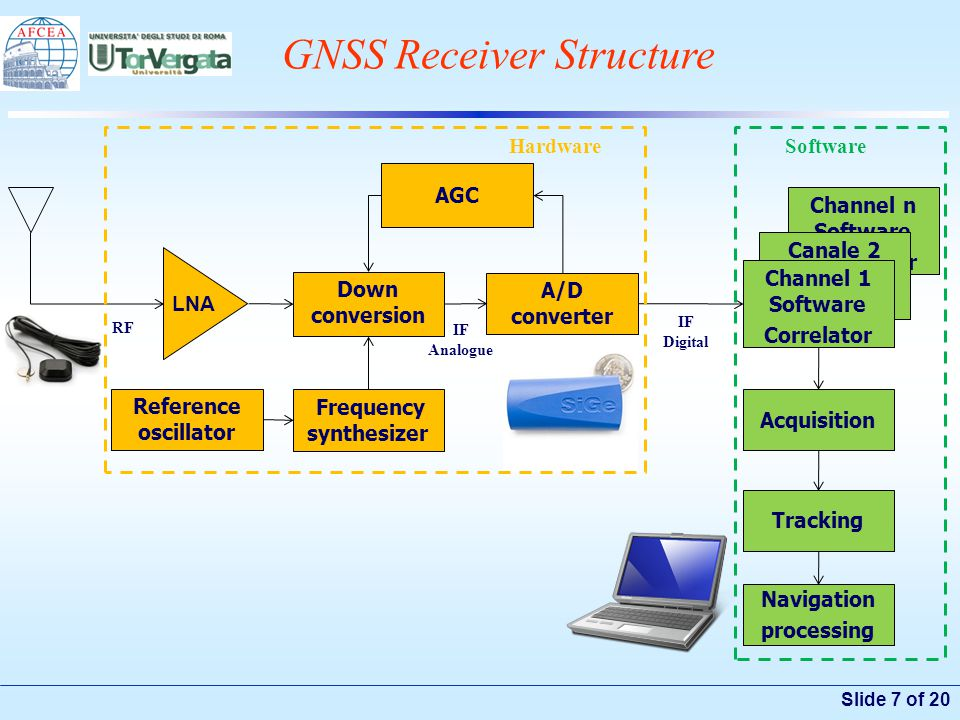 Slide 7 of 20 GNSS Receiver Structure Channel n Software Correlator Canale 2 Software Correlator Down conversion Frequency synthesizer Reference oscil